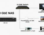 TerraMaster lancia l'U8-111 con connessione Ethernet da 10 Gb