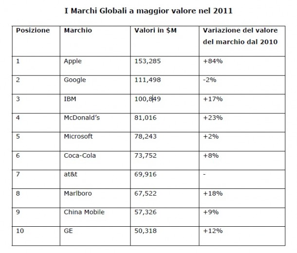 apple-sale-in-cima-alla-classifica-di-brandz-top-1-1.jpg