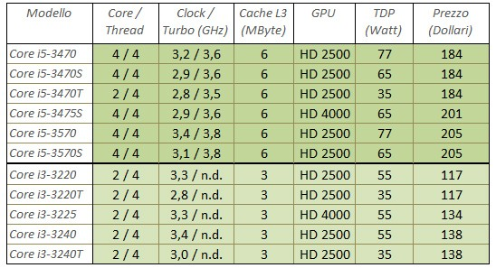 intel-in-arrivo-cpu-desktop-core-i5-e-core-i3-1.jpg
