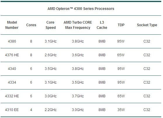 amd-opteron-4300-e-3300-efficienza-per-il-cloud-2.jpg